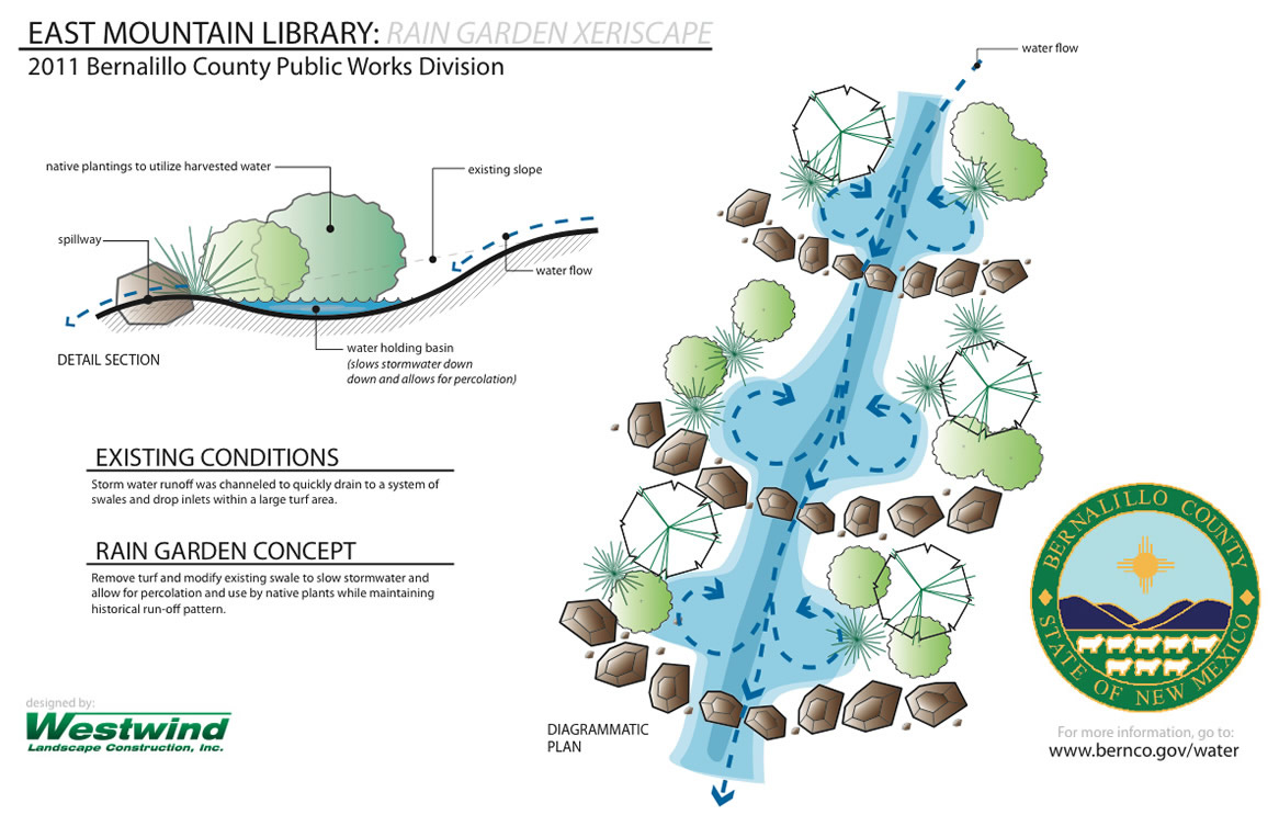 East Mountain Library Xeriscape  Masterplan Design